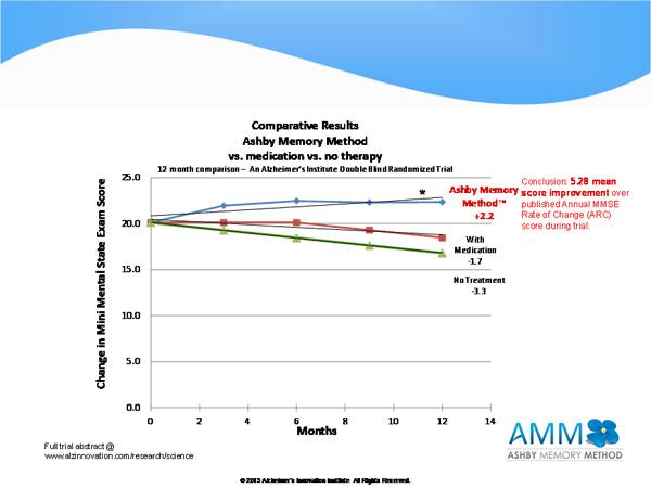 Comparitive Results using the Ashby Memory Method vs. Medication and No Treatment